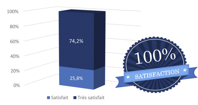 Graphique Sondage 2017 100% Satisfaction